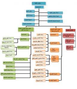 الهيكل التنظيمي لكلية العلوم الاسلامية